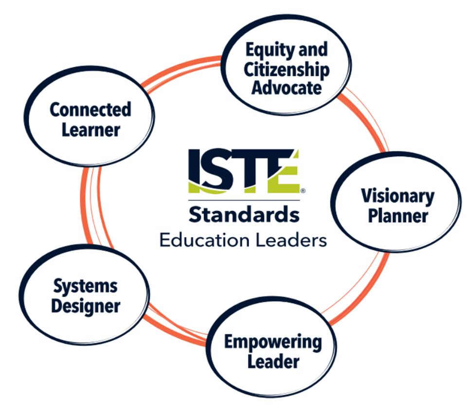 Leadership Standards